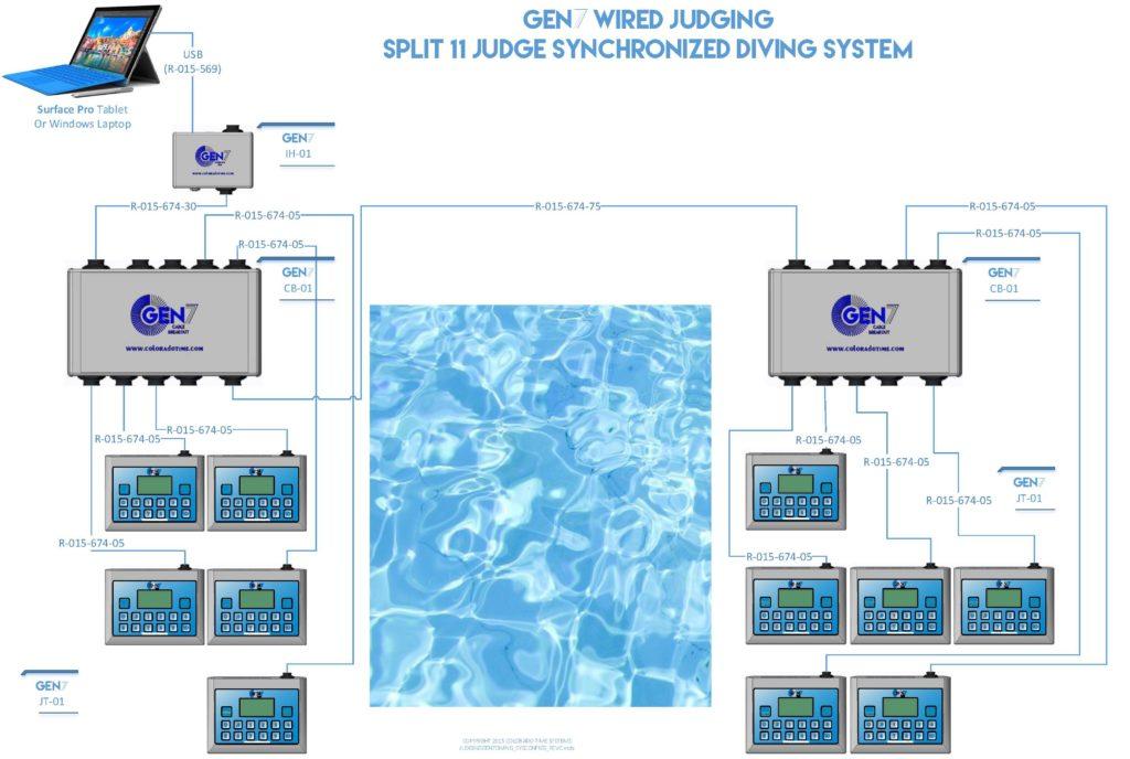 gen7_diving_11-judge-synchronized_diving_diagram