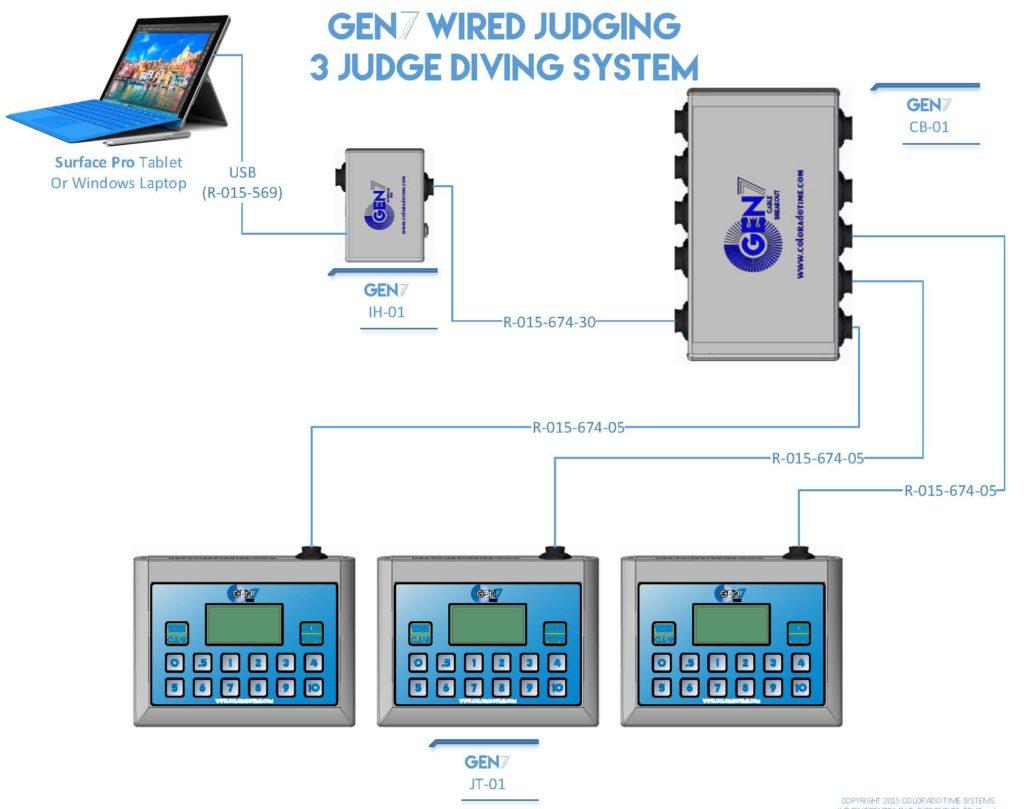 diving judging system