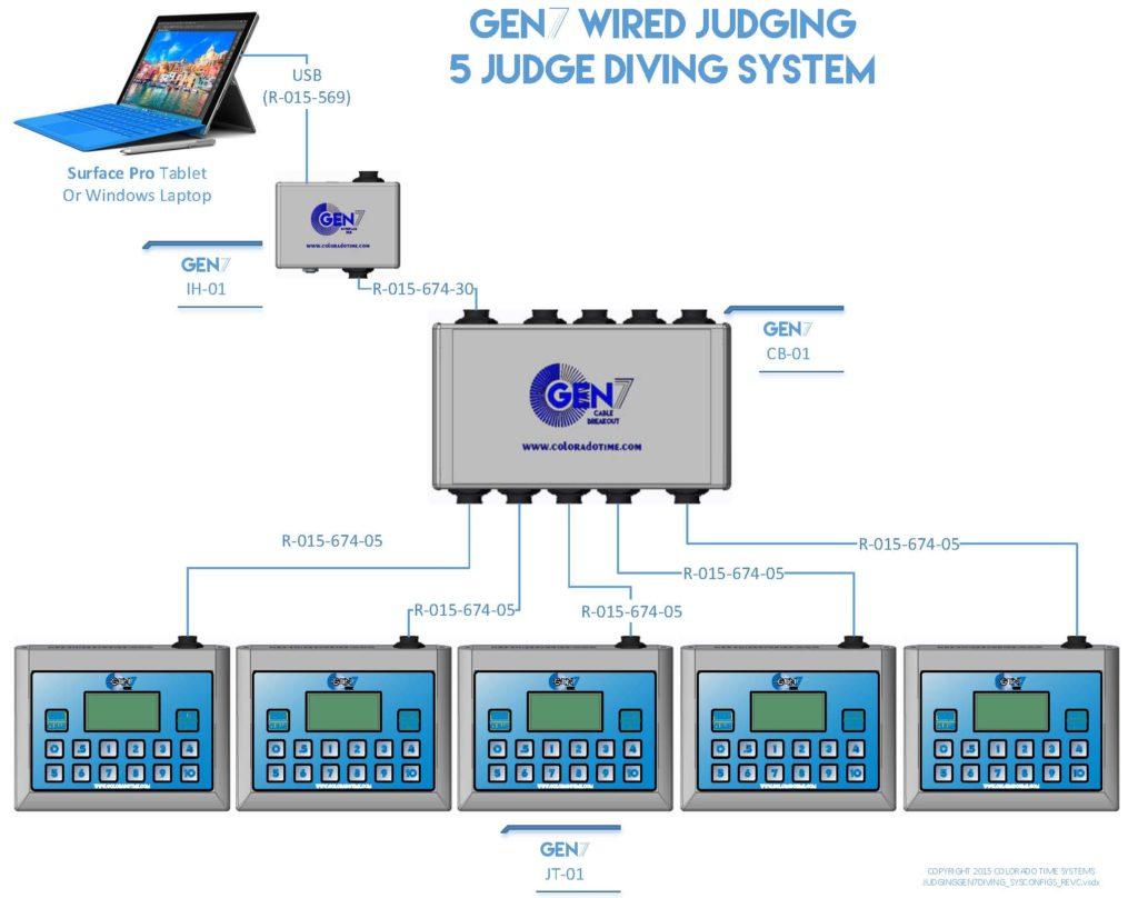 gen7_diving_5-judge_diagram